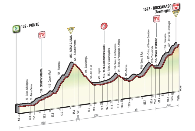 Giro d'Italia Stage 6 Preview