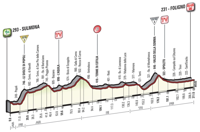 giro-ditalia-stage-7-preview