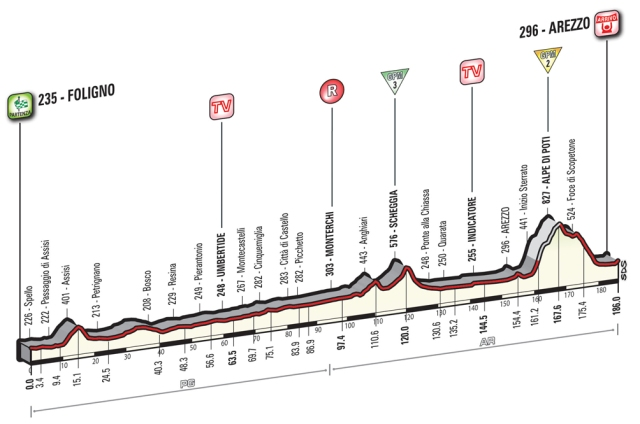 Giro d'Italia Stage 8 Preview
