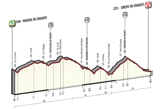 Giro d'Italia Stage 9 Preview