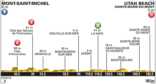 Tdf Stage 1 Preview 2016
