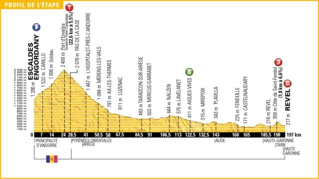 Tour de France Stage 10 Preview 2016