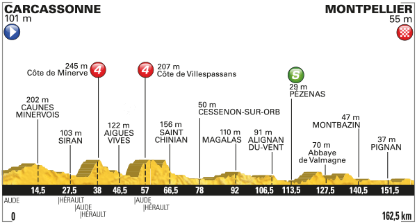 Tour de France Stage 11 Preview 2016