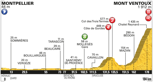 Tour de France Stage 12 Preview 2016