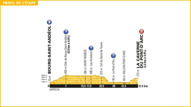 Tour de France Stage 13 Preview 2016