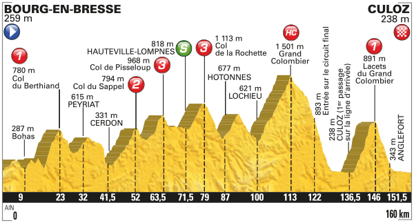 Tour de France Stage 15 Preview 2016