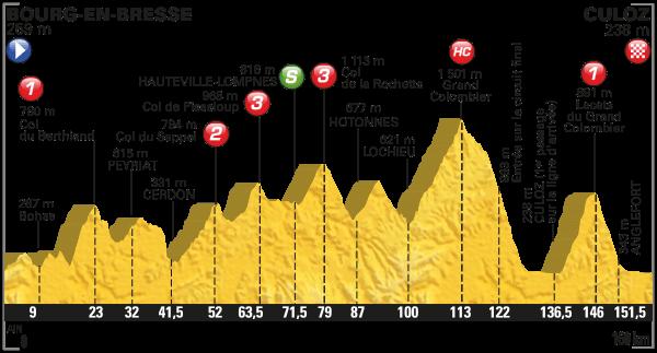 Tour de France Stage 15 Preview 2016