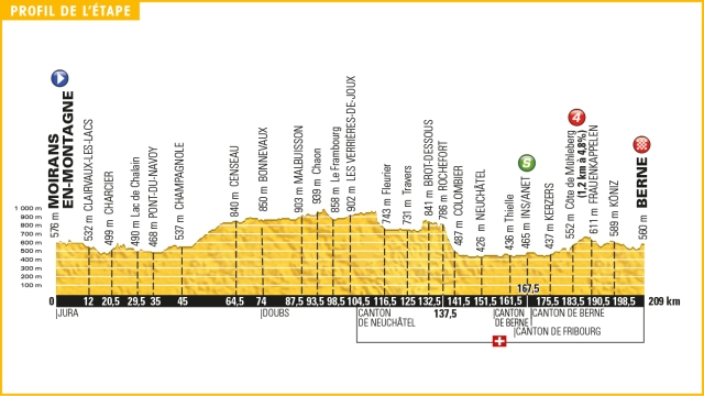 Tour de France Stage 16 Preview 2016