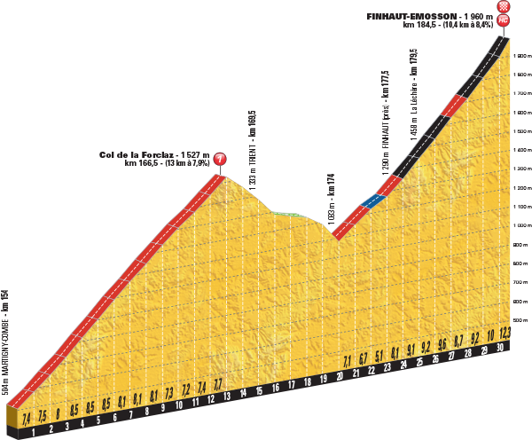 Tour de France Stage 17 Preview 2016