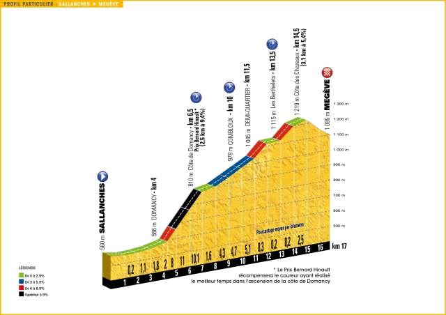 Tour de France Stage 18 Preview 2016