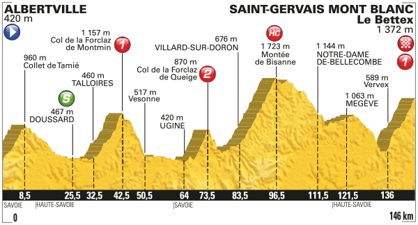 Tour de France Stage 19 Preview 2016Tour de France Stage 19 Preview 2016