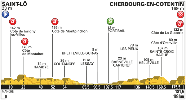 Tdf Stage 2 Preview 2016