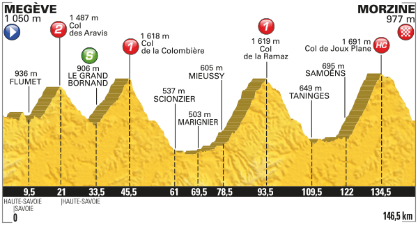 Tour de France Stage 20 Preview 2016
