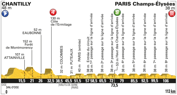 Tour de France Stage 21 Preview 2016