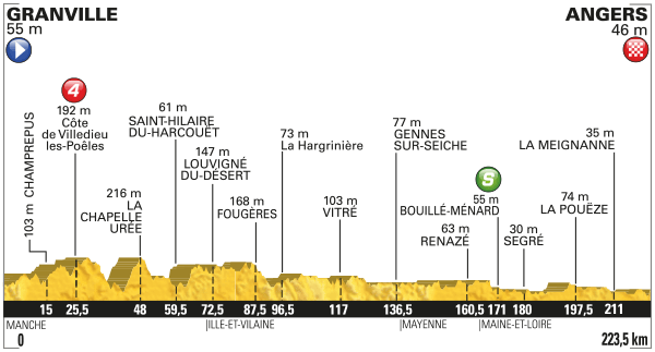 Tdf Stage 3 Preview 2016