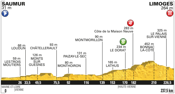 Tdf Stage 4 Preview 2016