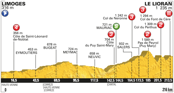 Tdf Stage 5 Preview 2016