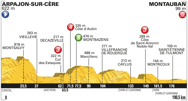 Tour de France Stage 6 Preview 2016