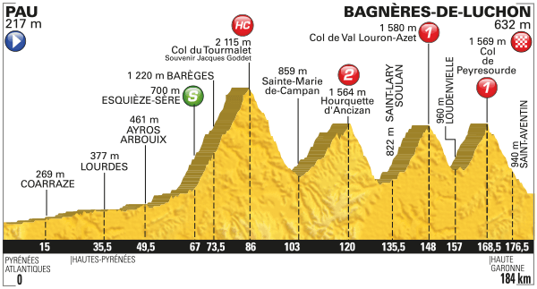 Tour de France Stage 8 Preview 2016