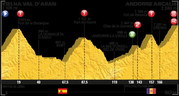 Tour de France Stage 9 Preview 2016