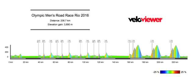 Rio Olympics Road Race 2016 Preview