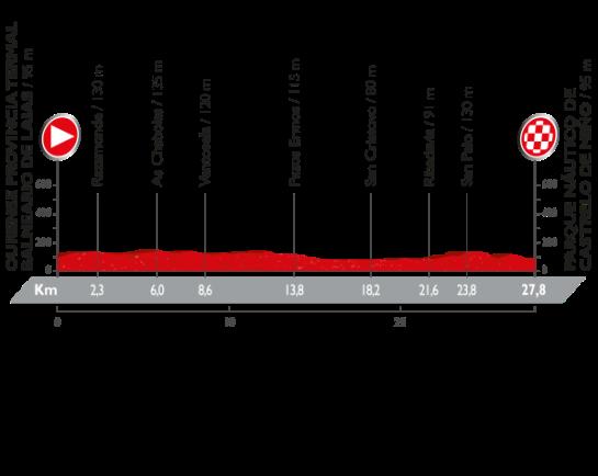 La Vuelta a España - Stage 1 Preview