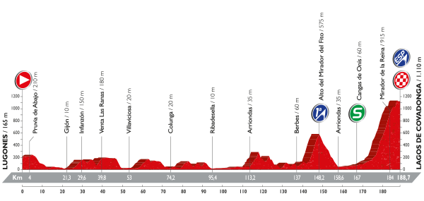 La Vuelta a España - Stage 10 Preview