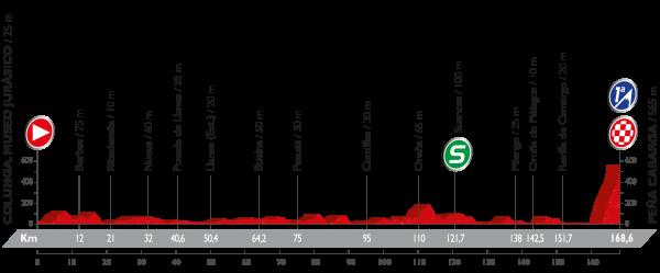 La Vuelta a España - Stage 11 Preview