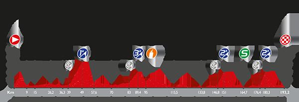 La Vuelta a España - Stage 12 Preview