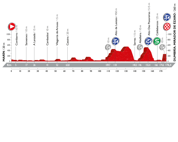La Vuelta a España - Stage 3 Preview