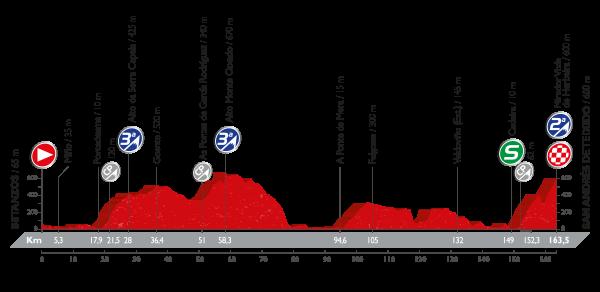 La Vuelta a España - Stage 4 Preview