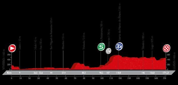 La Vuelta a España - Stage 5 Preview