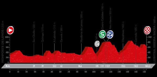 La Vuelta a España - Stage 6 Preview