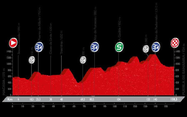 La Vuelta a España - Stage 7 Preview