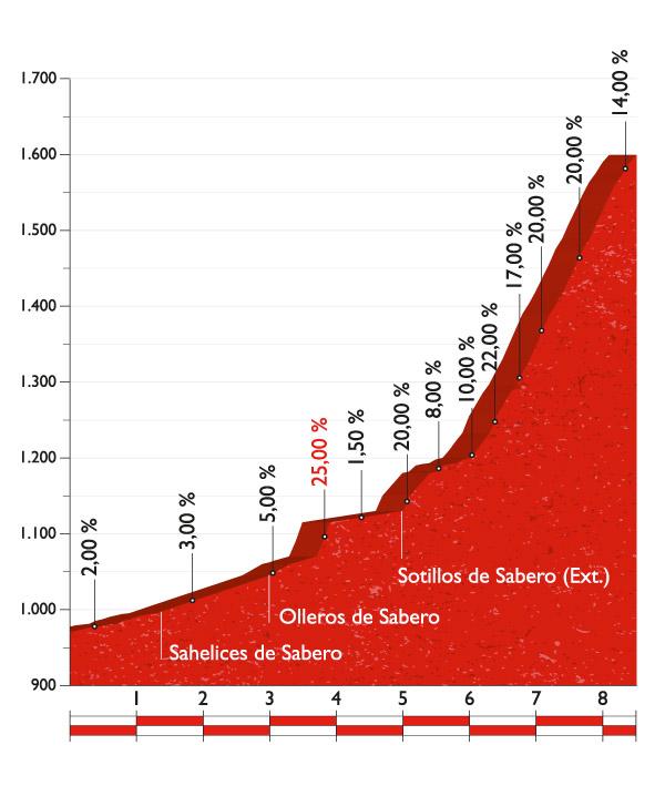 La Vuelta a España - Stage 8 Preview