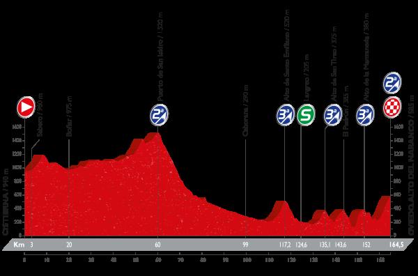 La Vuelta a España - Stage 9 Preview
