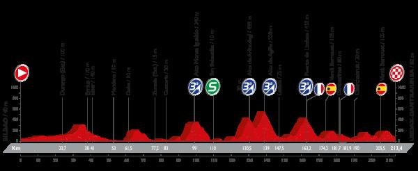 La Vuelta a España - Stage 13 Preview