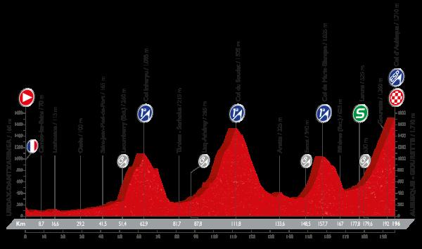 La Vuelta a España - Stage 14 Preview