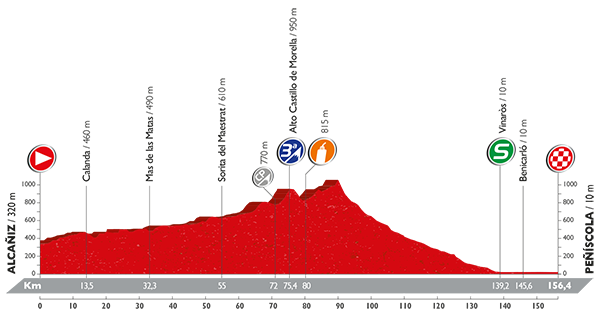 La Vuelta a España - Stage 16 Preview