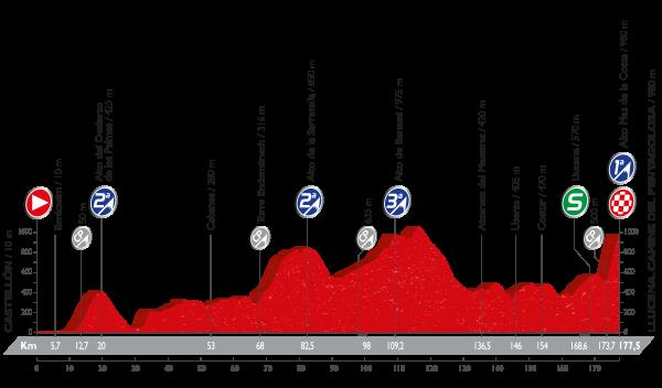 La Vuelta a España - Stage 17 Preview
