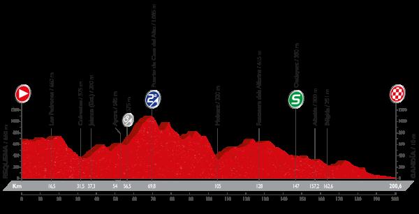 La Vuelta a España - Stage 18 Preview
