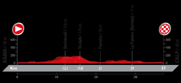 La Vuelta a España - Stage 19 Preview