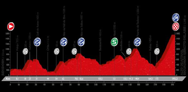 La Vuelta a España - Stage 20 Preview