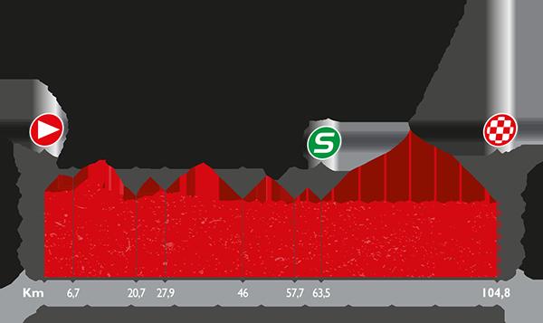 La Vuelta a España - Stage 21 Preview