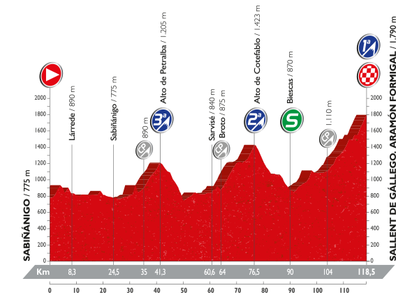 La Vuelta a España - Stage 15 Preview