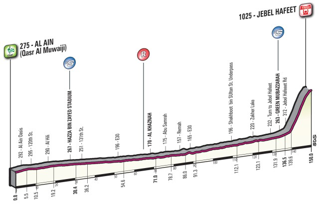 Abu-Dhabi-Tour-Stage-3