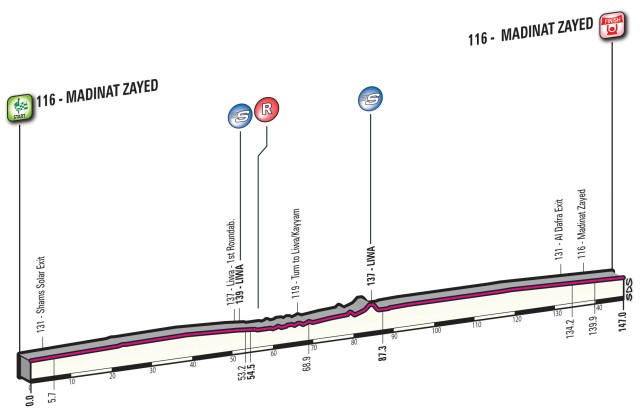 Abu-Dhabi-Tour-Stage-1
