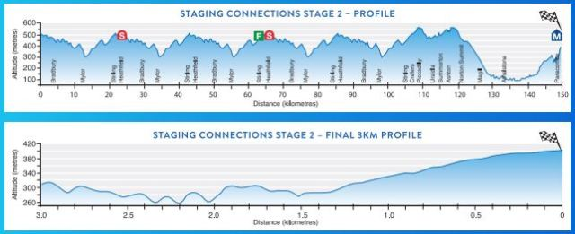 Tour Down Under 2017 - Stage 2 Preview
