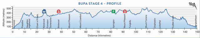 Tour Down Under 2017 - Stage 4 Preview