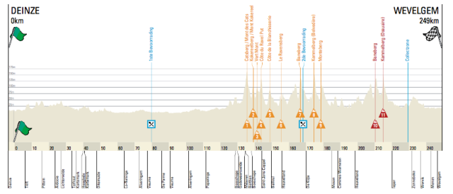 Gent - Wevelgem Race Preview 2017